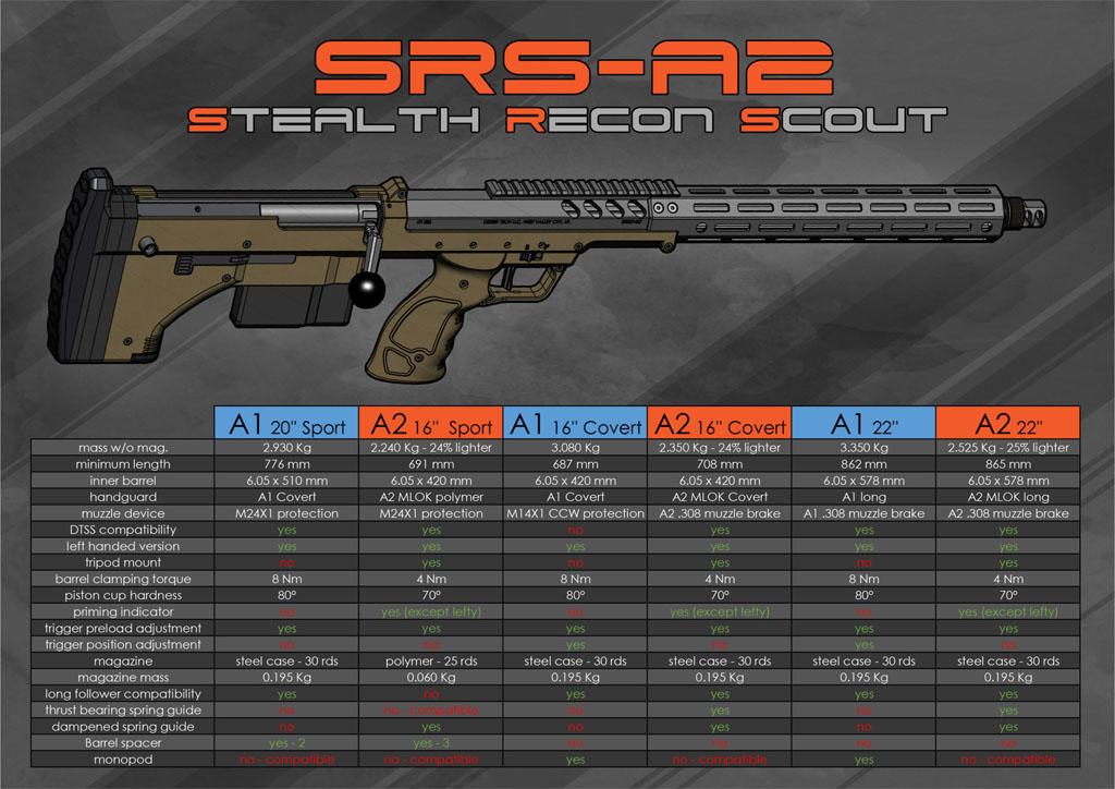 Silverback SRS comparison
